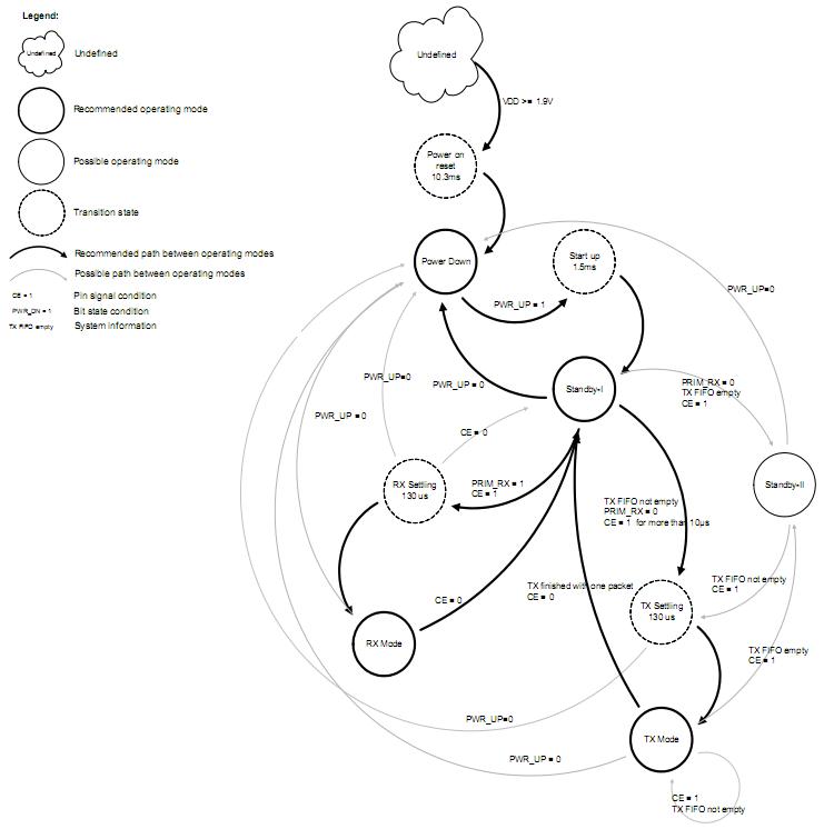 nRF24L01_state_diagram