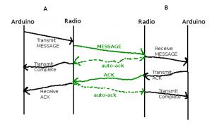 nRF24L01 debug station message passing diagram.
