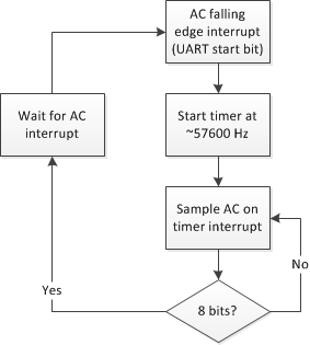 Software receiver flow chart.